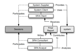 A Software Risk Assessment (from )