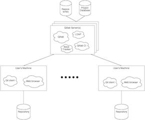 GitLab Deployment View