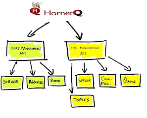 HornetQ Design Sketch