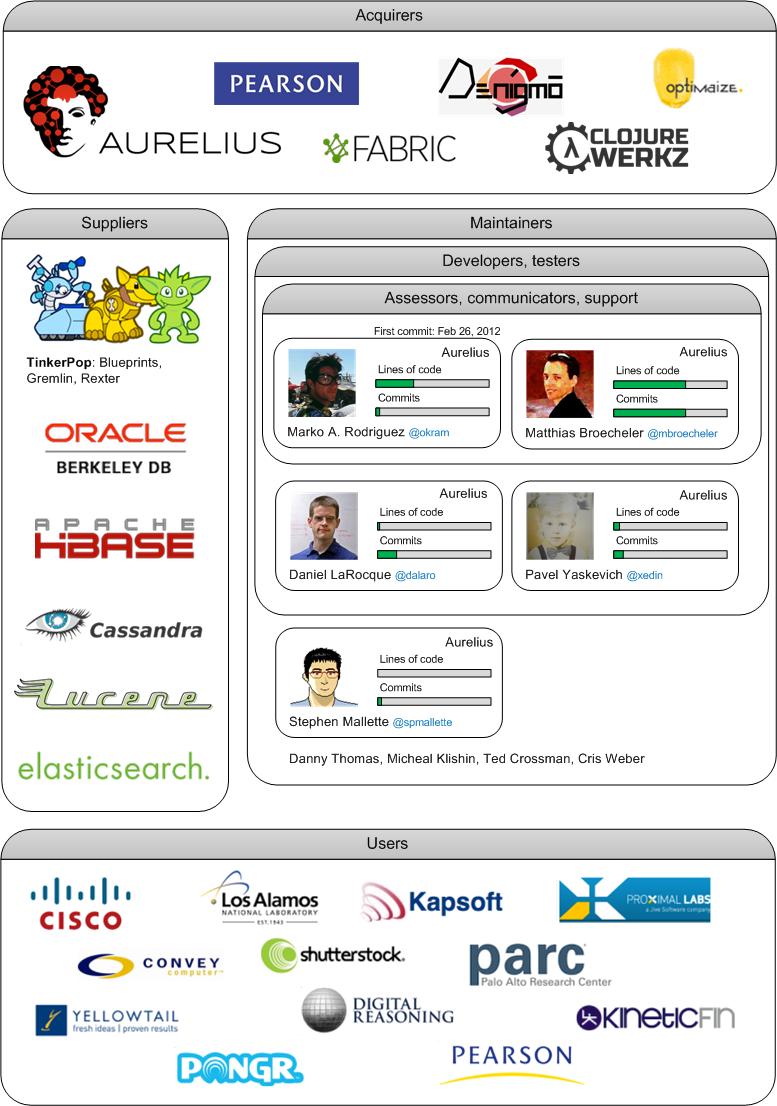 Teaching Software Architecture: with GitHub!   Arie van Deursen