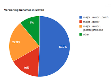 Frequency of semver identifiers in maven