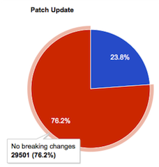 Breaking changes in patch releases