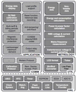 Main layers, sub-systems, and components of the smart metering system.