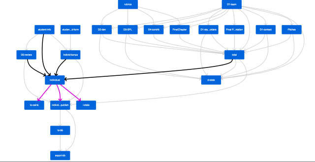 Visualization of sheet dependencies